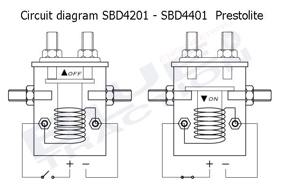 Diagram sdb